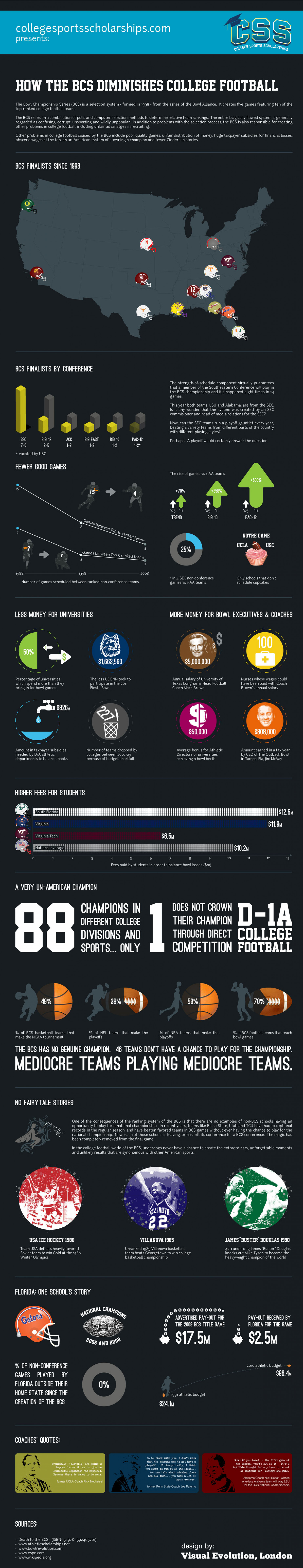 How the BCS Diminishes College Football Infographic