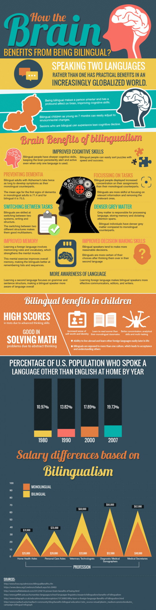 advantages of being bilingual The disadvantage of being bilingual is feeling that you are not fully belong to either culture in some cases it could be discriminating, by being labeled communicate with a lot more people .
