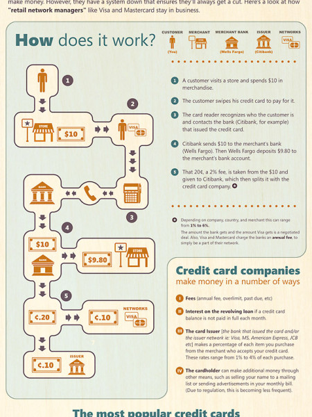 How the Cut in Debit Card Swipe Fees Will Affect You Infographic