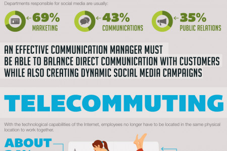 How the Digital Age Has Shaped Communication Management Infographic