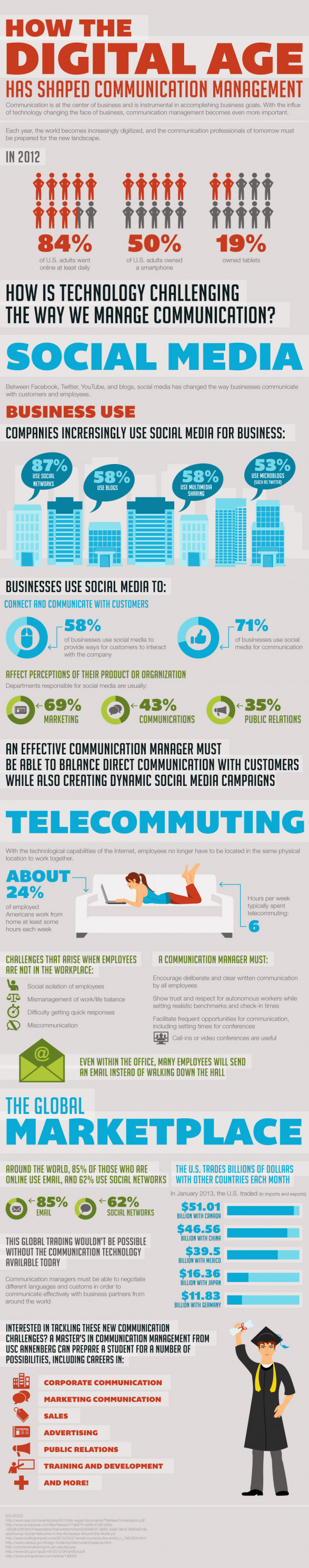 How the Digital Age Has Shaped Communication Management