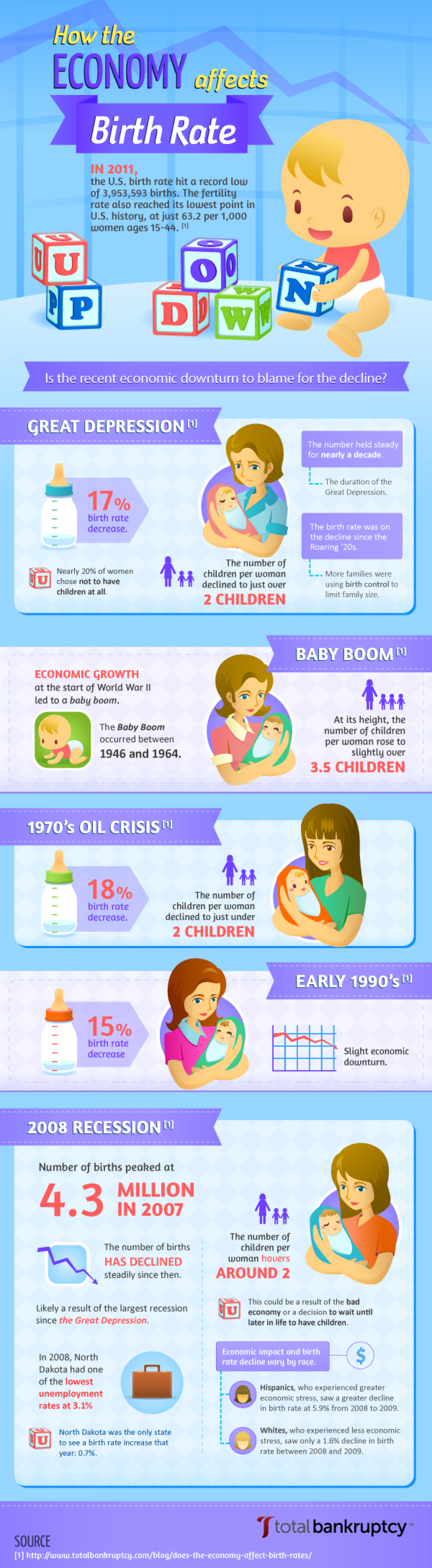 How the Economy Affects Birth Rate Infographic