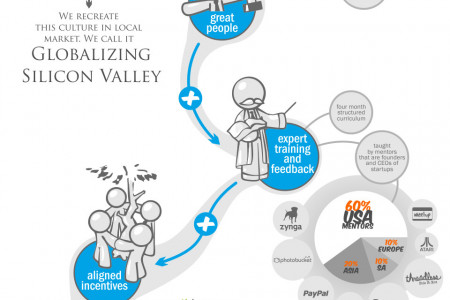 How the Founder Institute has Launched 415 Startups in Just 2.5 Years Infographic