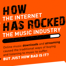 How the Internet has Rocked the Music Industry Infographic