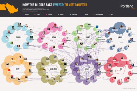 How The Middle East Tweets: Bahrain Infographic