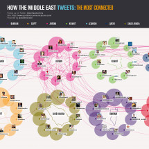 How The Middle East Tweets: Jordan Infographic