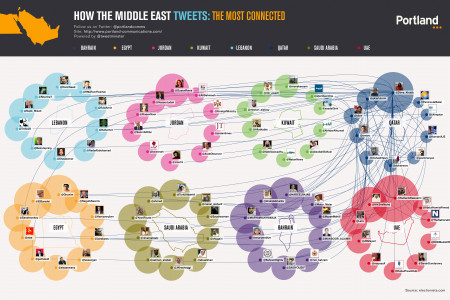 How The Middle East Tweets: Qatar Infographic