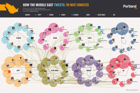 How The Middle East Tweets: Saudi Arabia Infographic