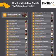 How The Middle East Tweets: The 50 most connected Infographic