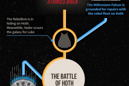How the Millennium Falcon fits into Star Wars Infographic