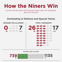 How the Niners Win Infographic