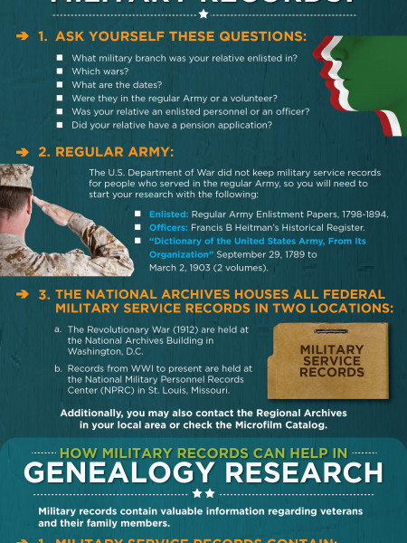 How the Obama Administration is Hiding Military Records Infographic