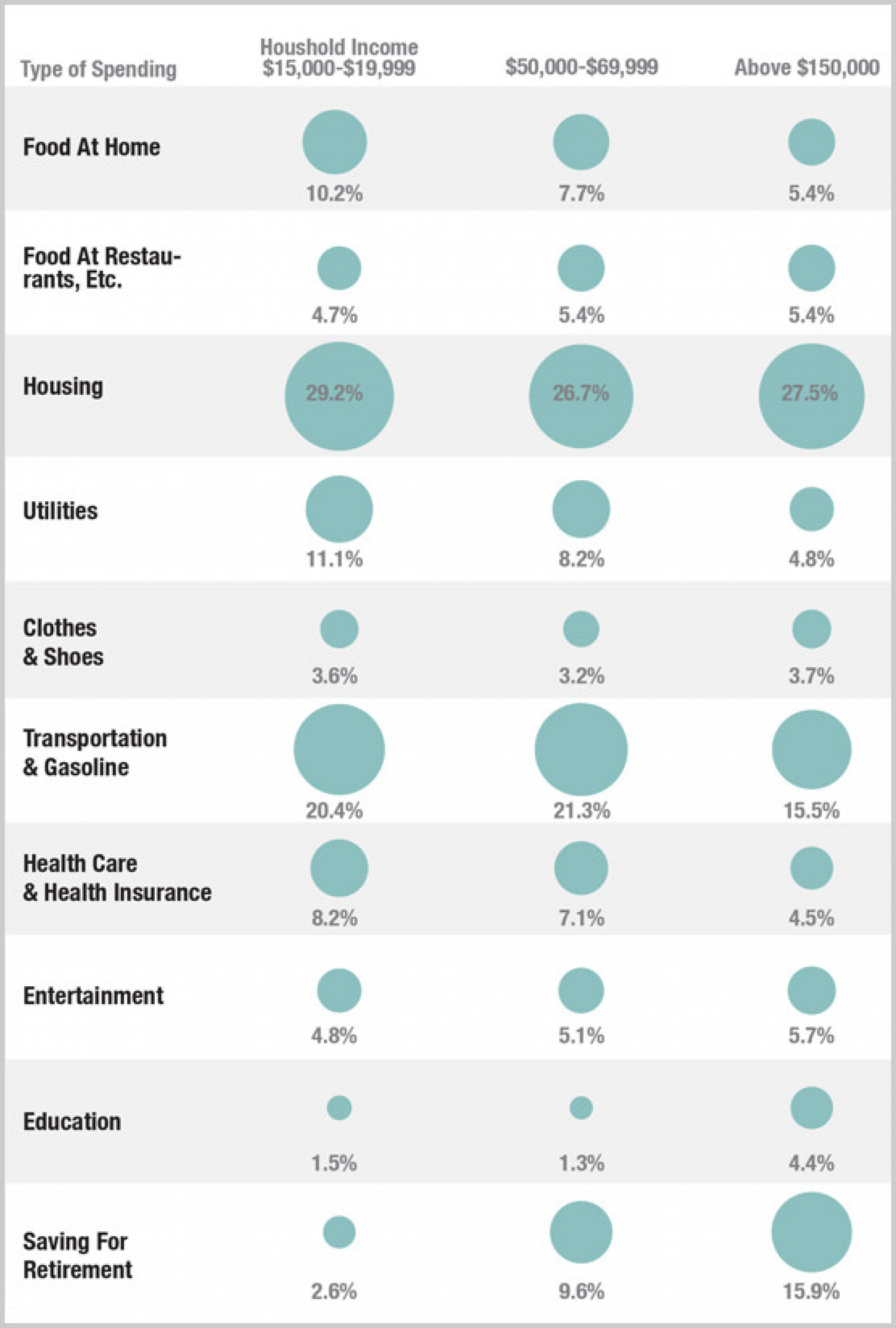 How The Poor Spend Their Money Vs. The Middle Class Infographic