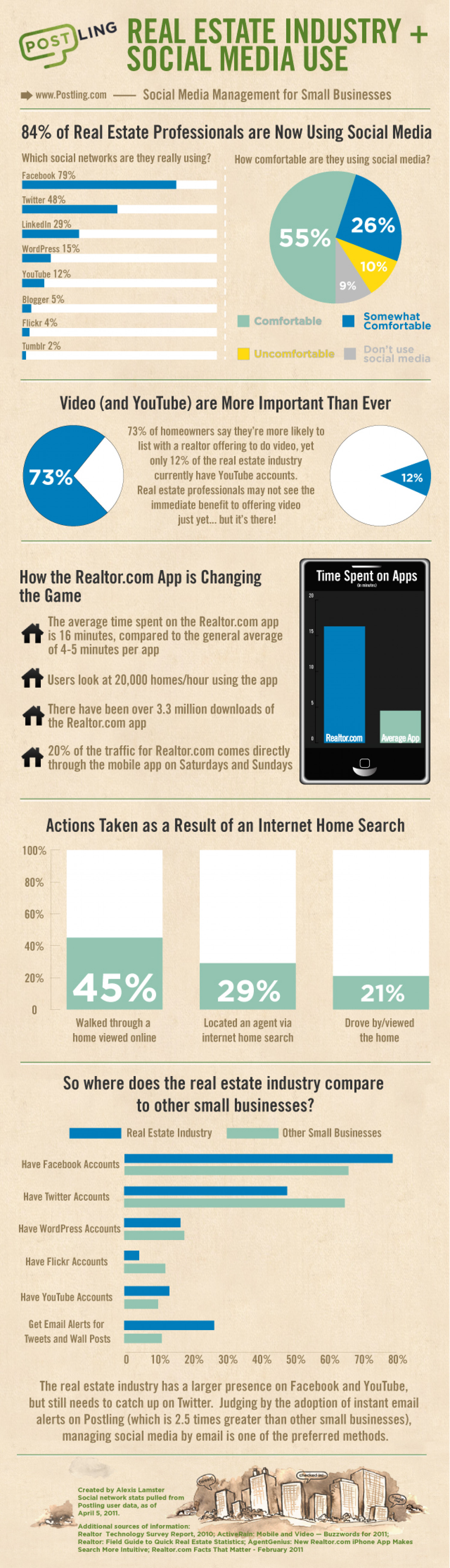 How The Real Estate Industry Is Using Social Media Infographic