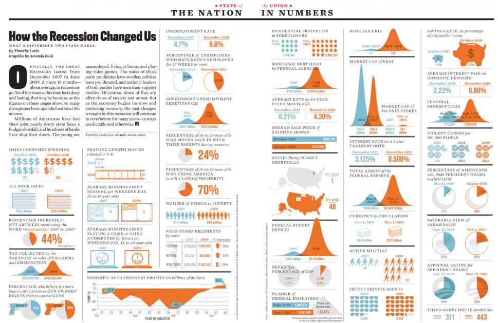 How the Recession Changed Us Infographic