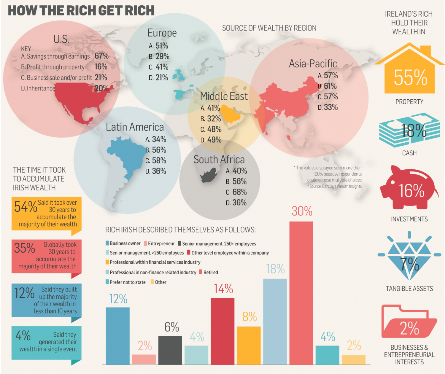 How the rich get rich Infographic