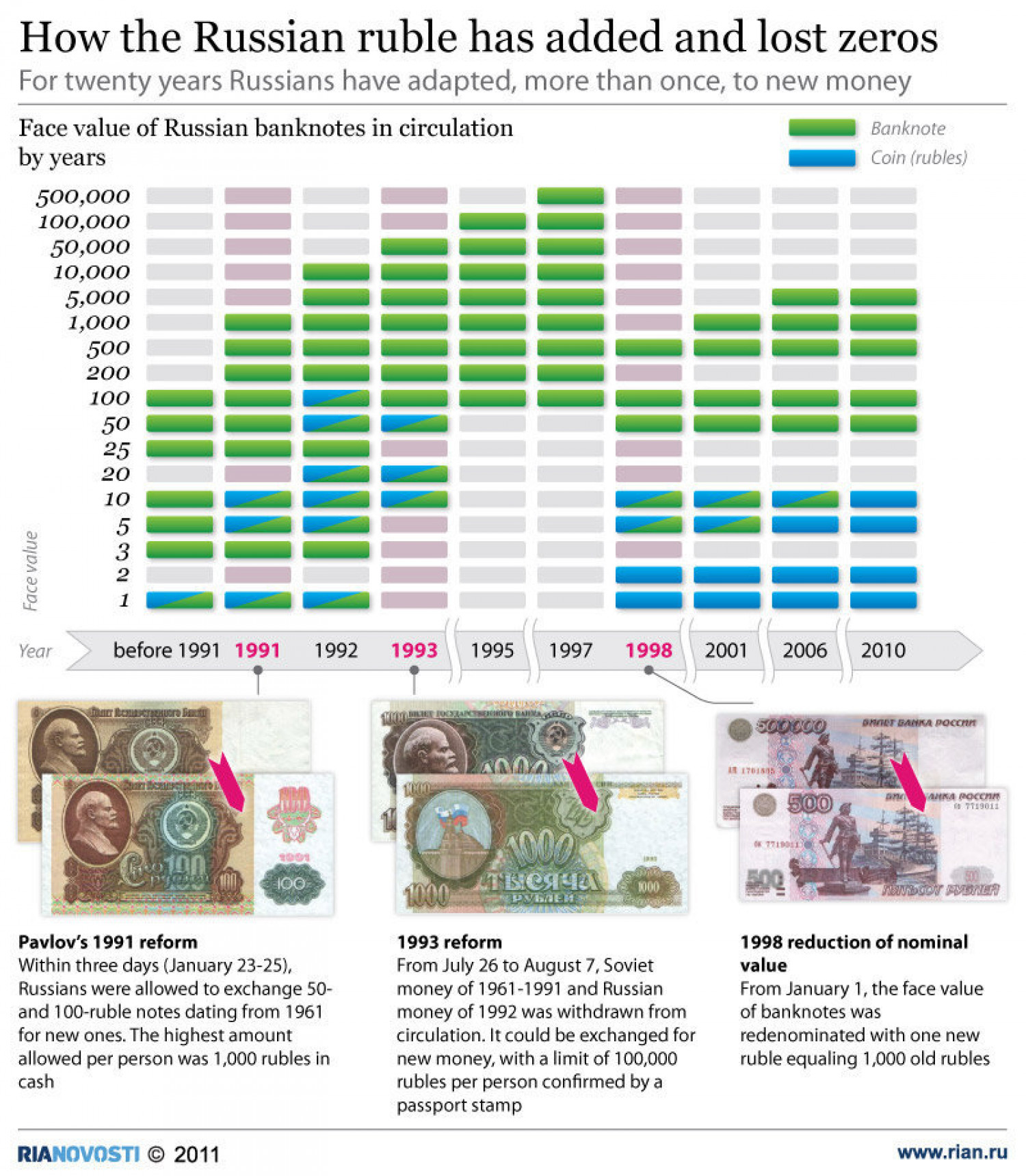 How the Russian ruble has added and lost zeroes Infographic