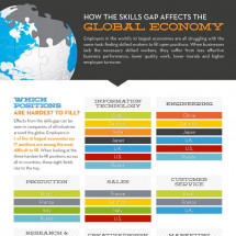 How the Skills Gap Affects the Global Economy Infographic