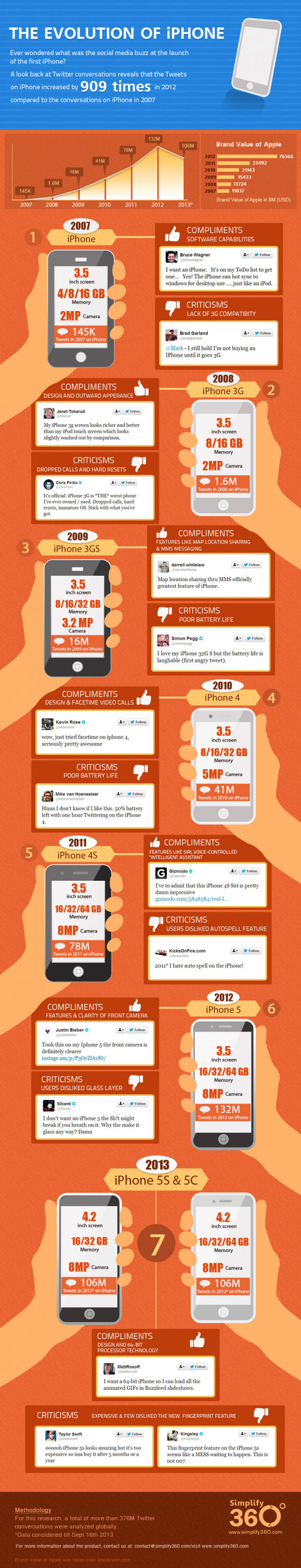 How the social chatter of iphone launch has changed over the years?