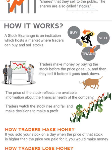 How The Stock Market Works Infographic