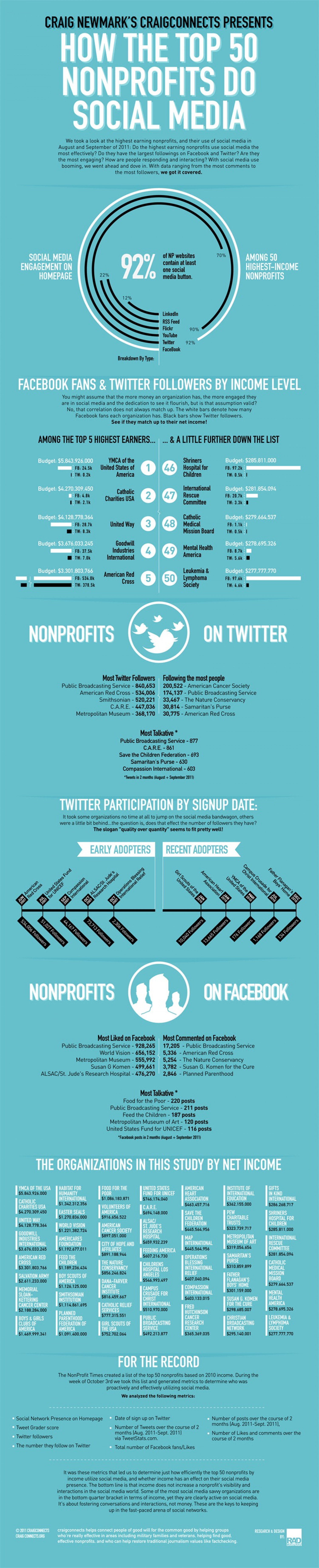 How the Top 50 Nonprofits Do Social Media Infographic