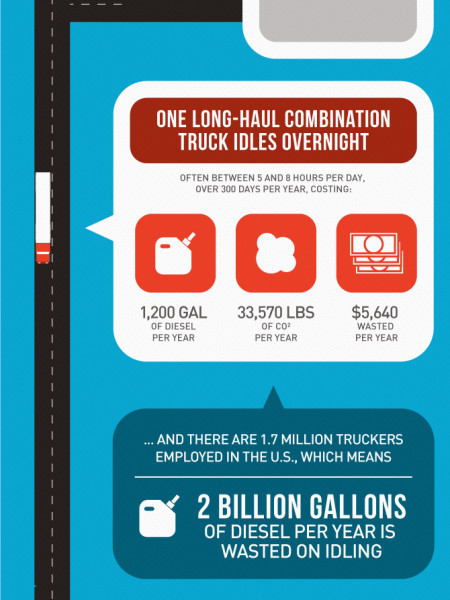 How The Trucking Industry Can Save Billions of Gallons of Fuel Per Year Infographic