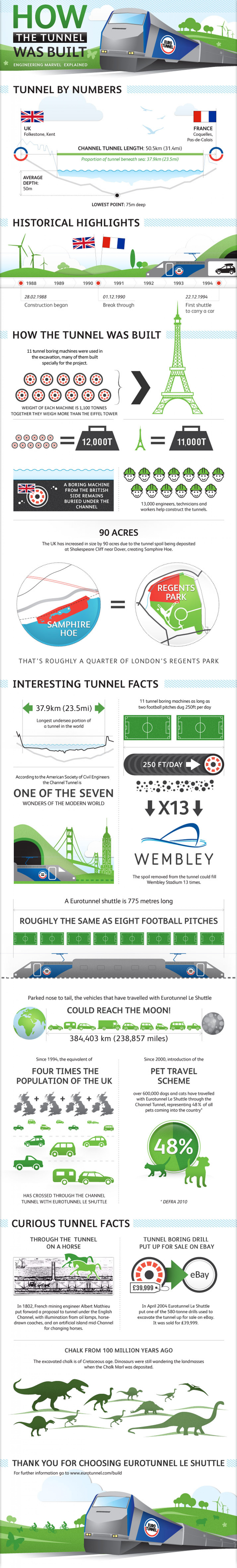 How the Tunnel was Built Infographic