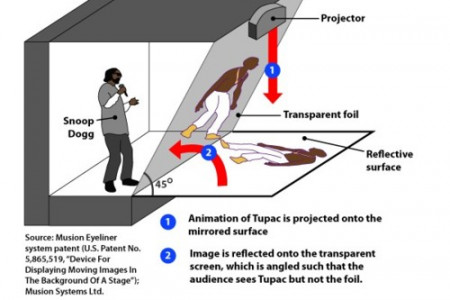 How the Tupac Hologram Worked Infographic