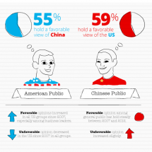 How The US and Chinese Perceive Each Other  Infographic