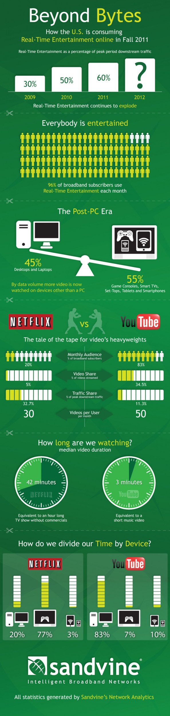 How the U.S. Consumes Real-Time Entertainment Online Infographic