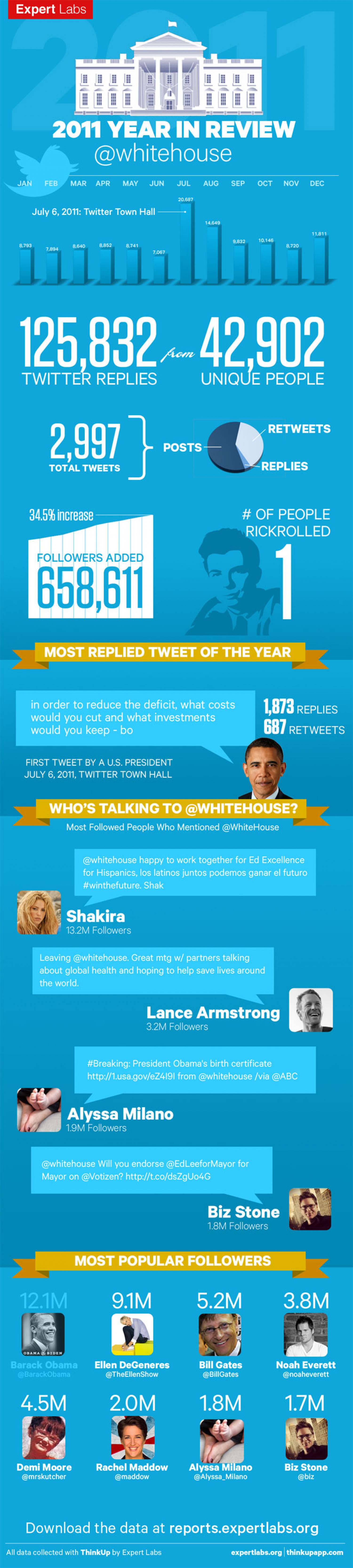 How the White House Drives Engagement on Twitter Without Linkbait Infographic