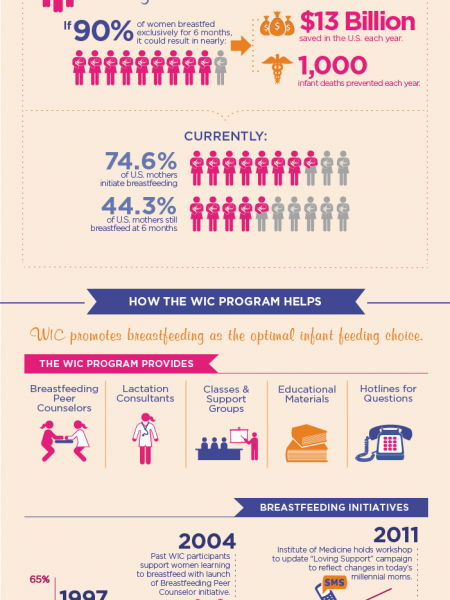 How the WIC Program Supports Breastfeeding Infographic