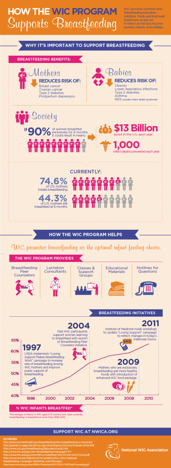 How the WIC Program Supports Breastfeeding