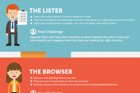 How to appeal to all 4 shopper types Infographic