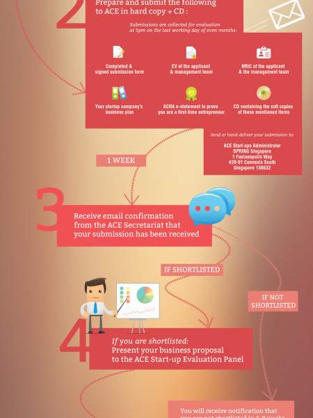 How to Apply for the ACE Startups Grant Infographic