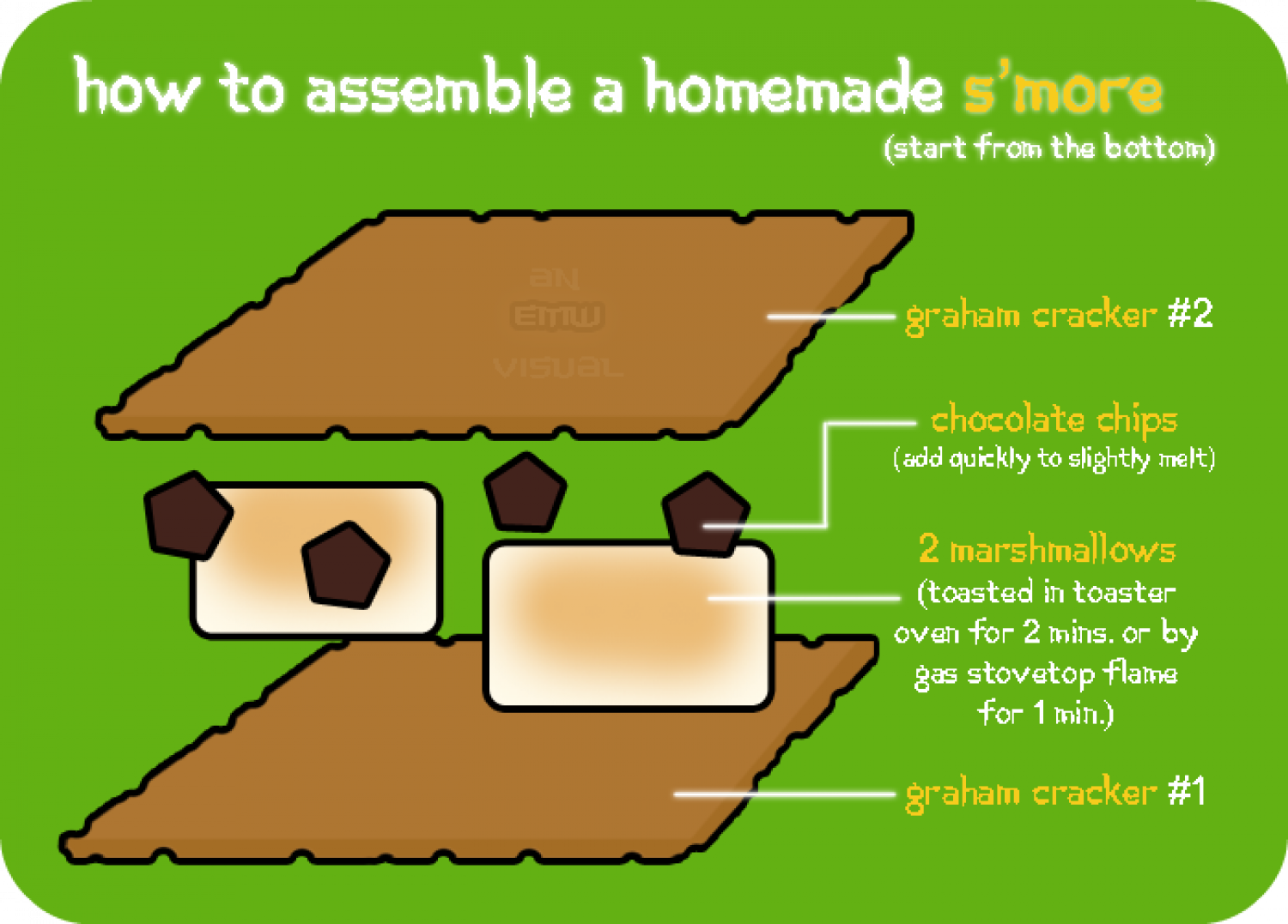 How to Assemble a Homemade S