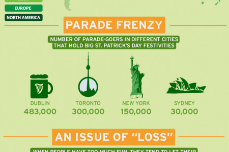 How To Avoid St Patrick's Day Mobile Phone Disasters Infographic