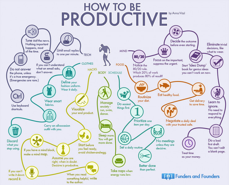How To Be Productive infographic image
