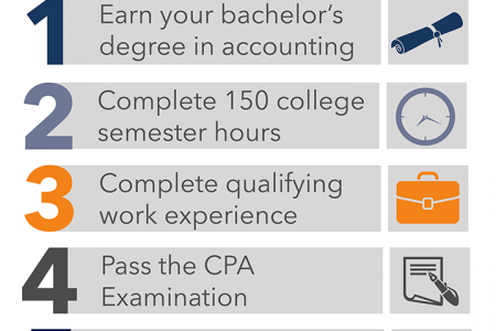 How to Become a CPA Infographic