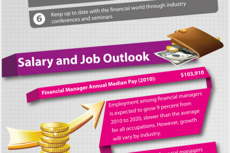 How to Become a Financial Manager Infographic