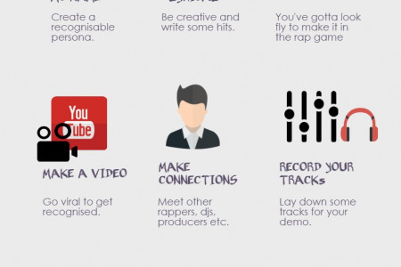 How to Become a Rap Superstar Infographic
