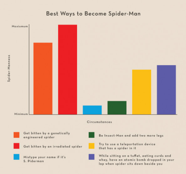 How to Become Spiderman Infographic