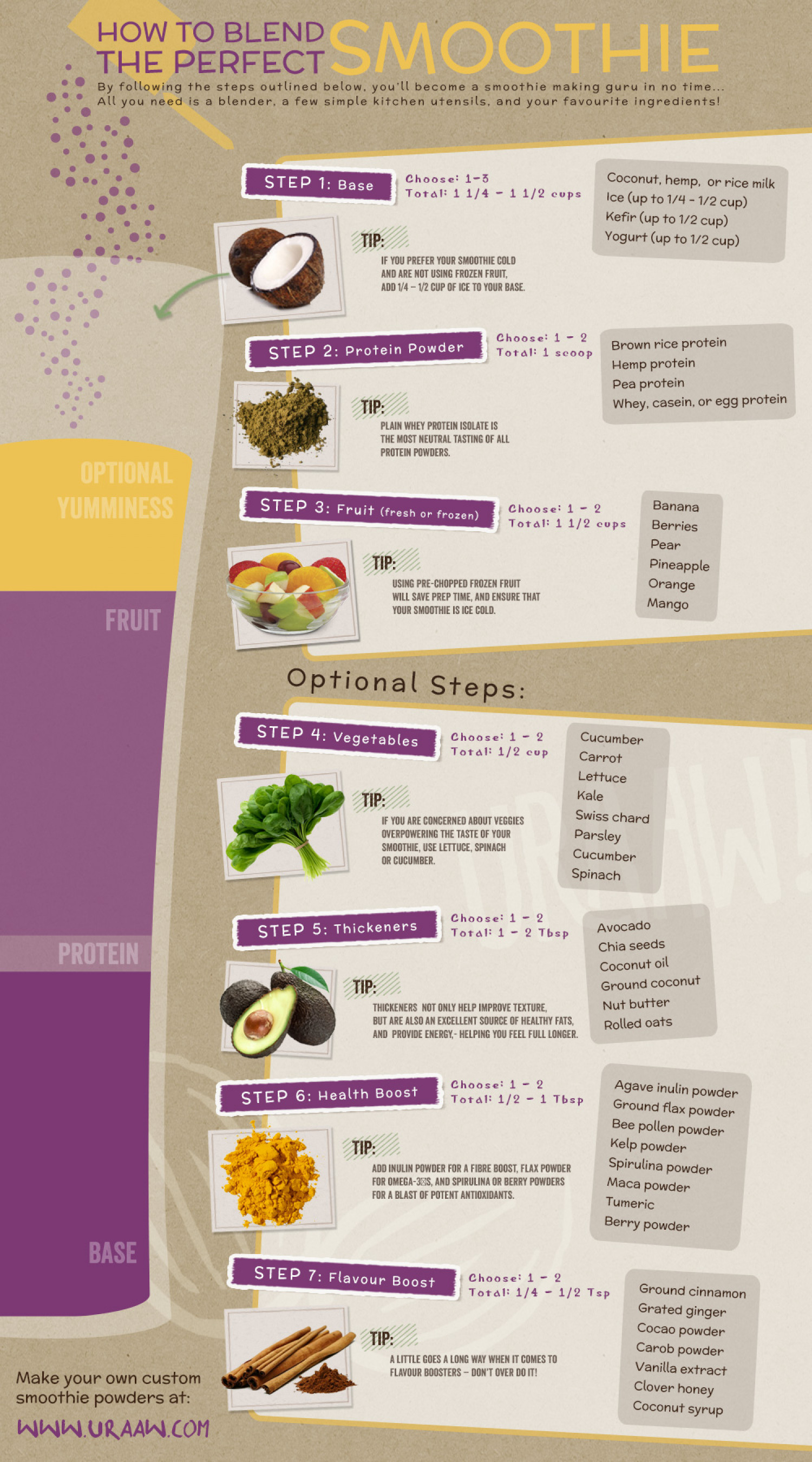 How to Blend the Perfect Smoothie Infographic