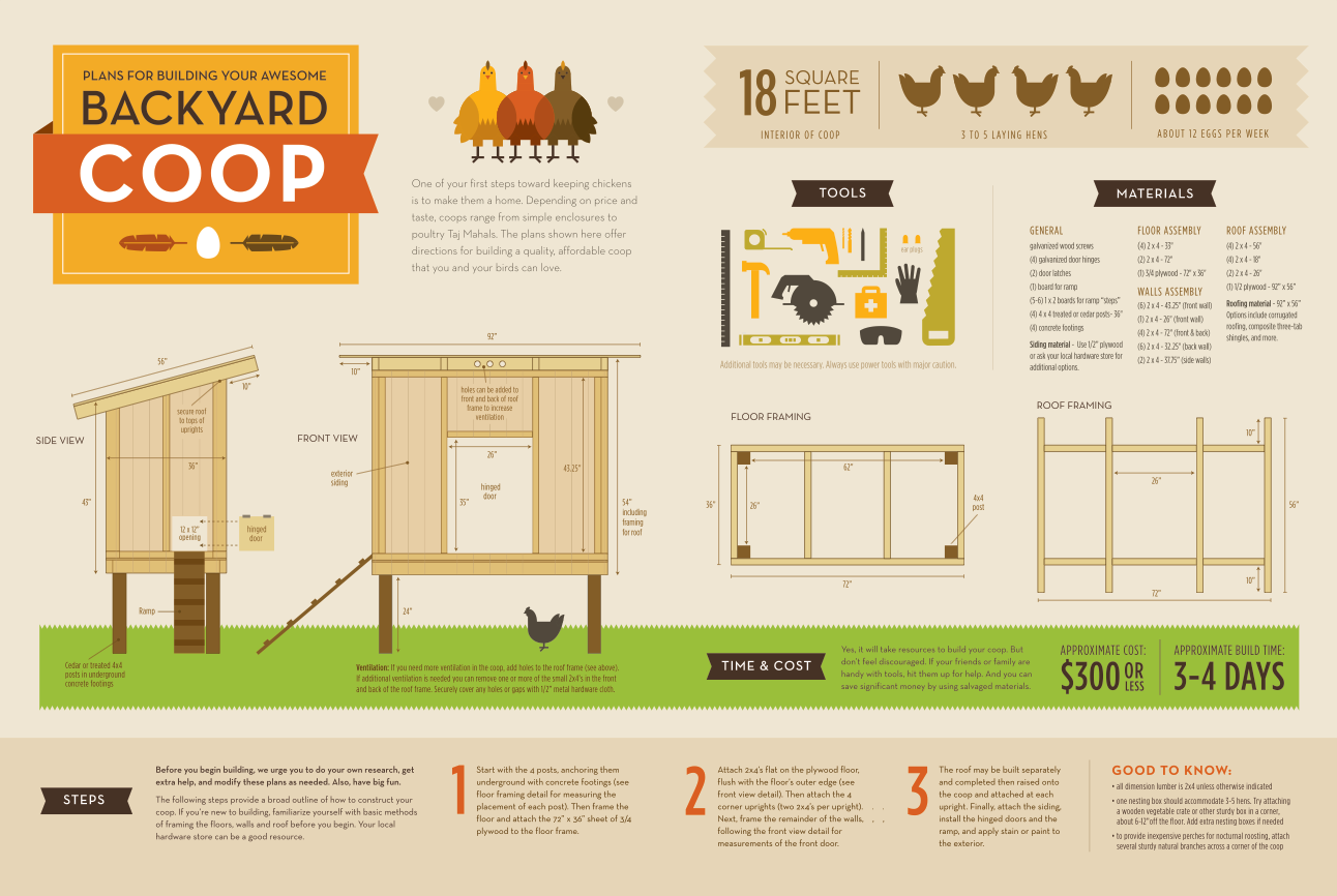 Yam coop get chicken coop plans 50 for Easy to build house plans