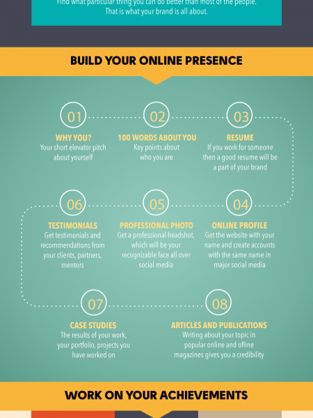 How to Build a Personal Brand Online Infographic