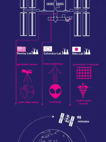How to Build a Space Station Infographic
