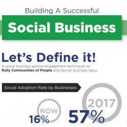 How to Build a Successful Social Business | Visual.ly