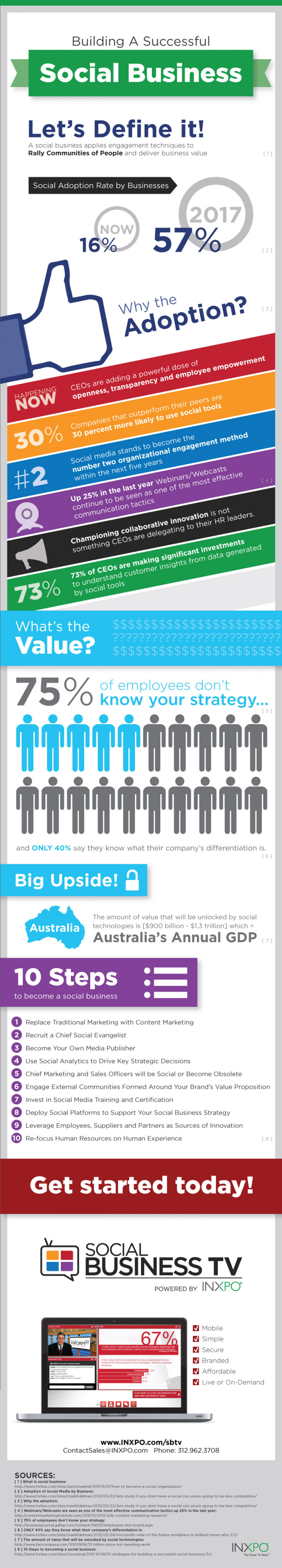How to Build a Successful Social Business Infographic