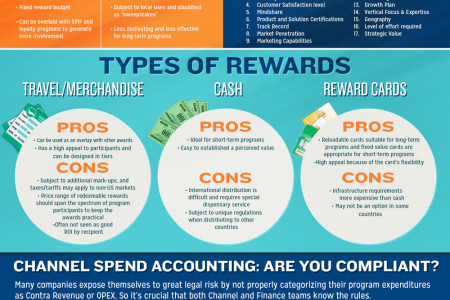 How To Build Successful Channel Incentive Programs Infographic