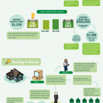 How to Buy A Home Infographic